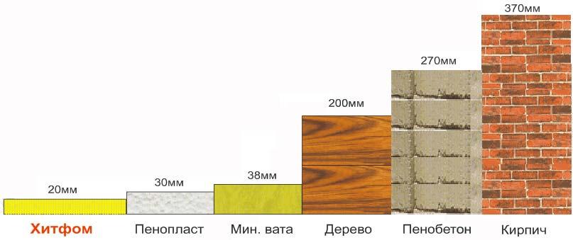 теплоизоляционные материалы в сравнении с пенополистиролом